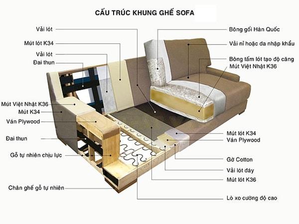 sofa-co-cau-tao-nhu-the-nao Ghế sofa - Đồ nội thất phổ biến trong phòng khách gia đình